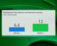 Поддержка Российского экспортного центра