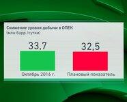 Снижение уровня добычи в ОПЕК