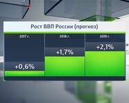 Прогнозы по динамике ВВП России