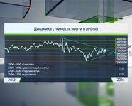 Динамика стоимости нефти в рублях