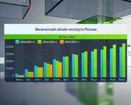 Физический объем экспорта в России