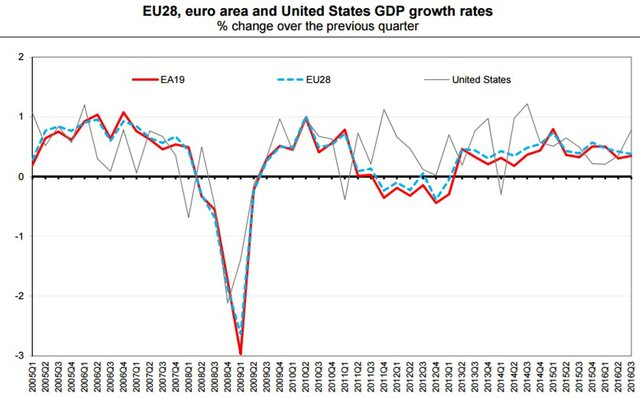 Оценка роста ВВП еврозоны вIII квартале усовершенствована до1,7%