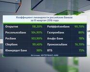 Коэффициент ликвидности российских банков за III квартал 2016 г.