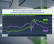 Индекс банков Италии и сводный европейский индекс Eurostoxx 50