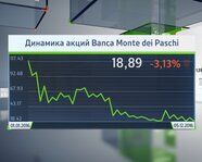 Динамика акций Banca Monte dei Paschi