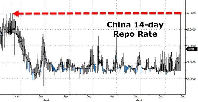 Китайские ставки Репо