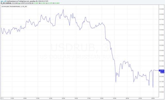 ЦБ, Минфин и Роснефть встанут на защиту рубля