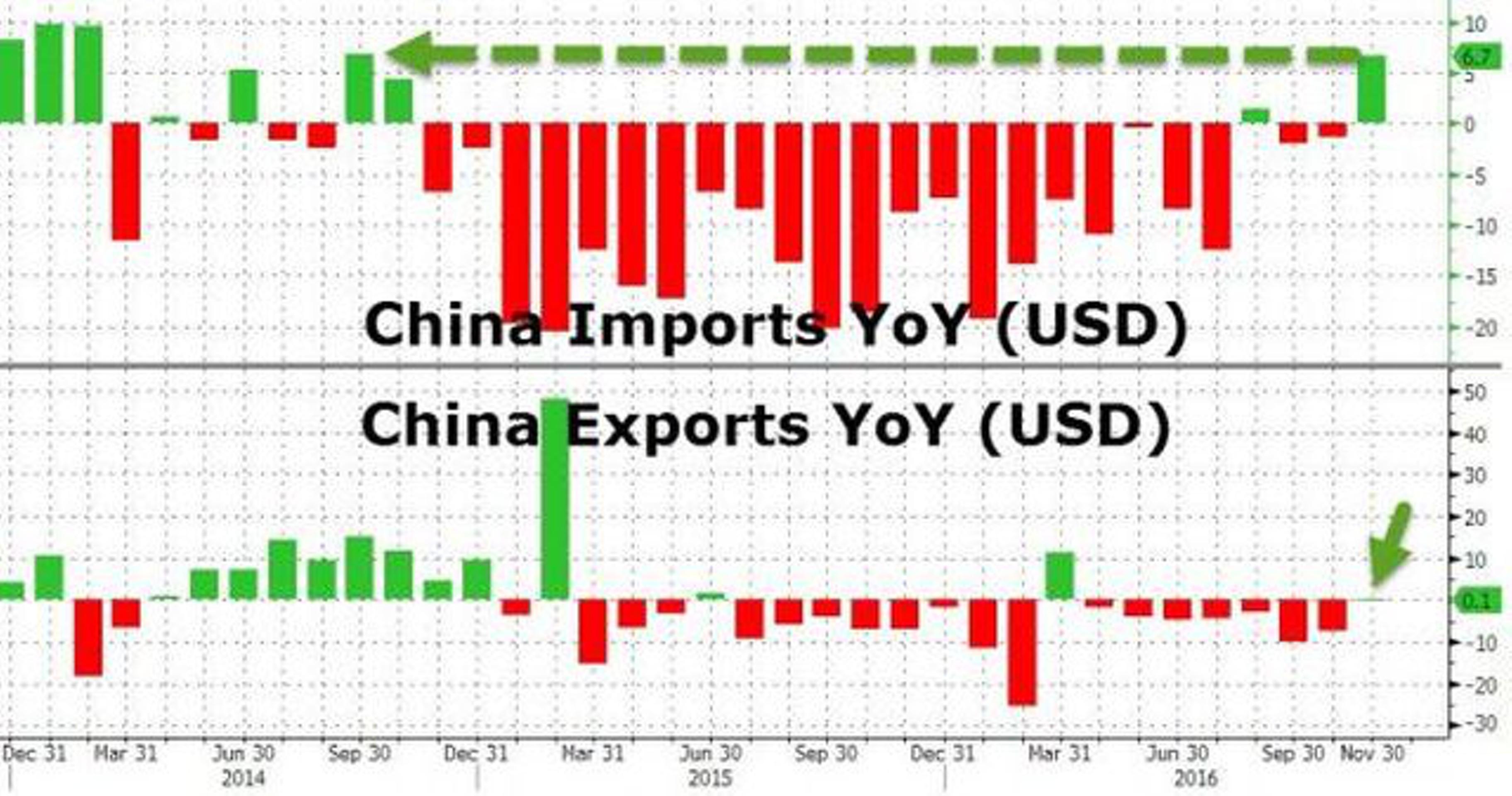 Юань укрепляется на данных по экспорту Китая