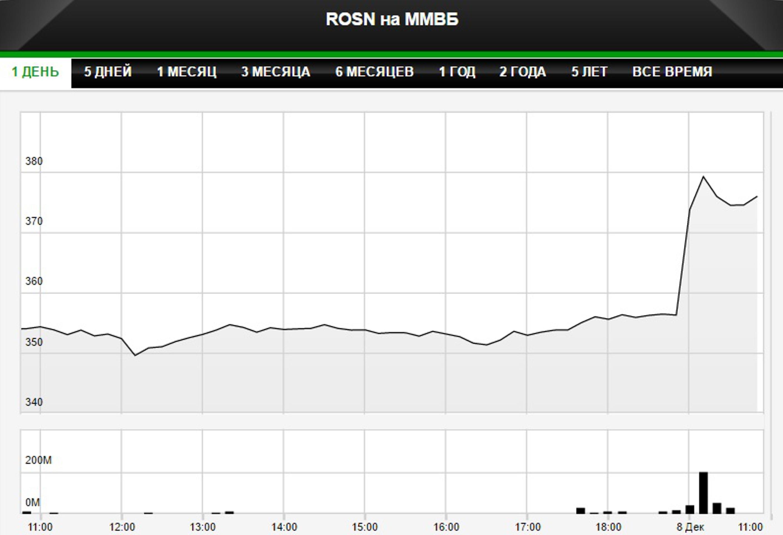 Капитализация Роснефти впервые превысила 4 трлн руб.