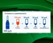 Из чего состоит стоимость шампанского