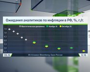 Ожидания аналитиков по инфляции в России