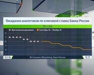 Ожидания аналитиков по ключевой ставке Банка России