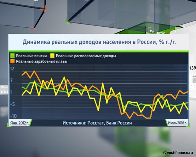 Динамика реальных доходов населения в РФ (янв. 2012 - июль 2016)