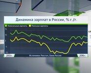 2013-2016 гг.: динамика зарплат в России
