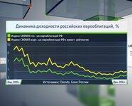 Динамика доходности российских еврооблигаций