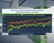 Динамика чистой ликвидной позиции банков перед ЦБ РФ
