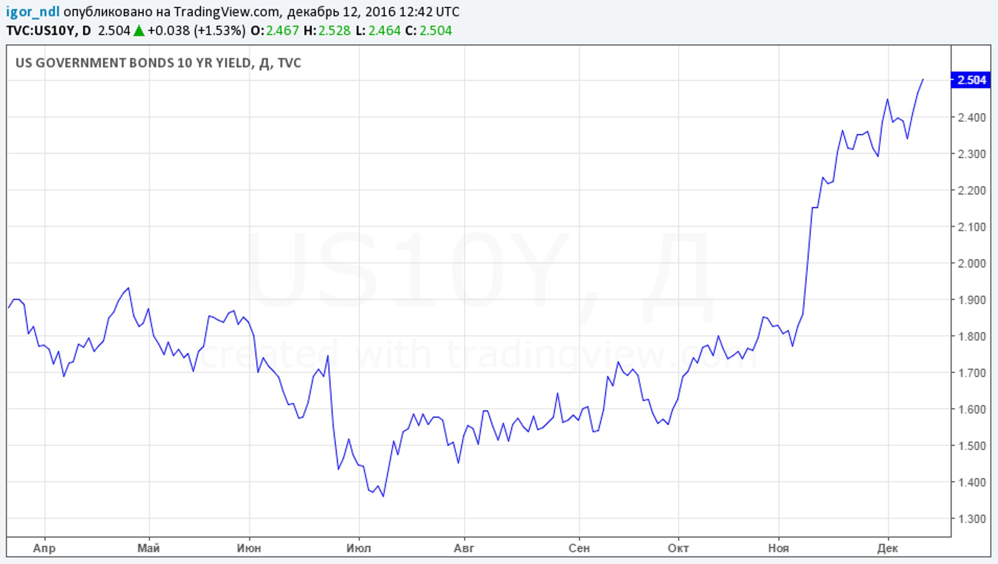 Нефть вызвала цунами на долговом рынке