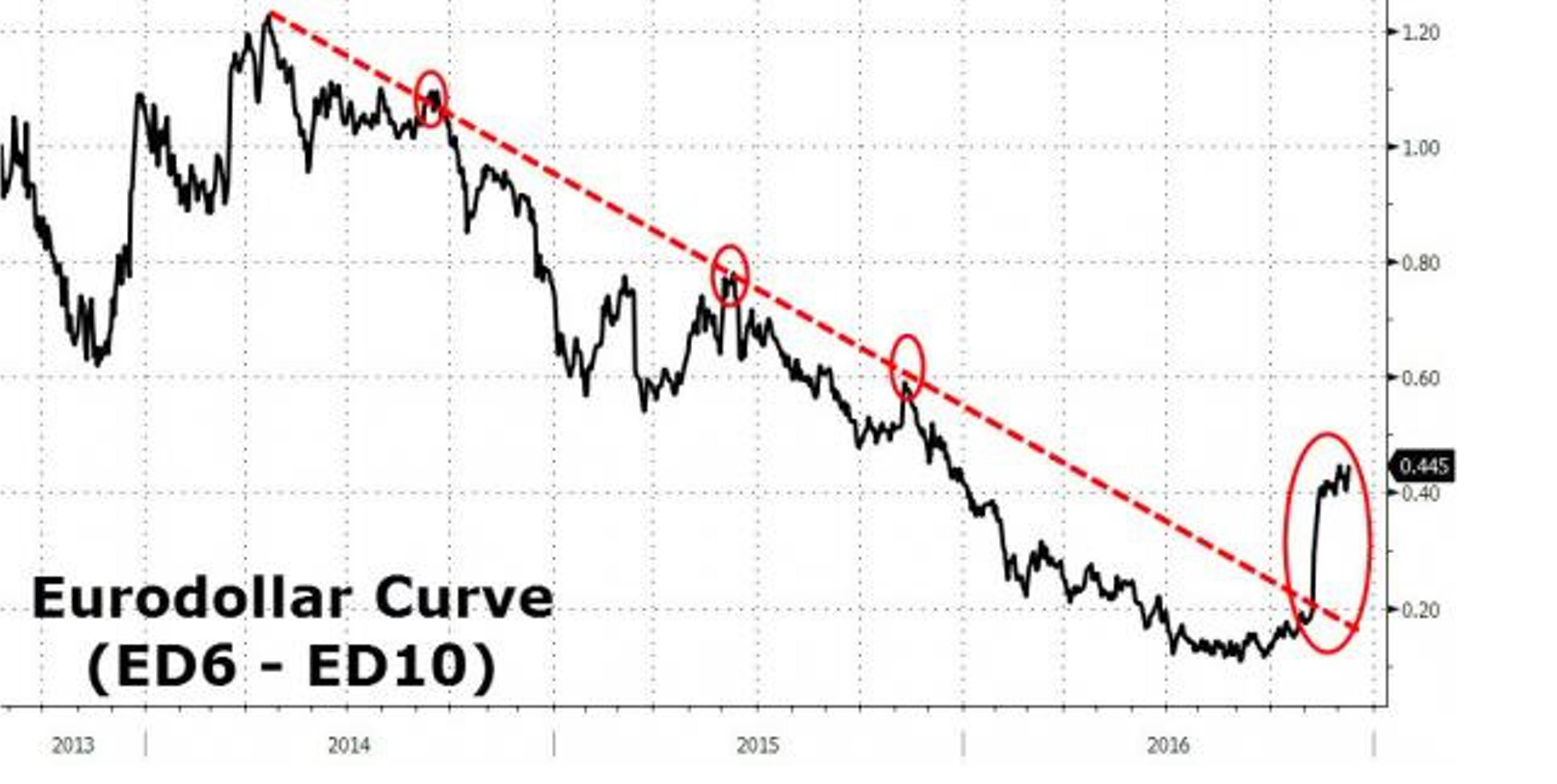 На что ставит рынок за день до заседания ФРС?