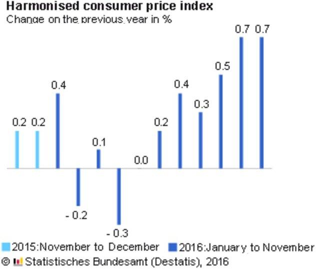 Германия: инфляция оптовых цен ускорилась вконце осени