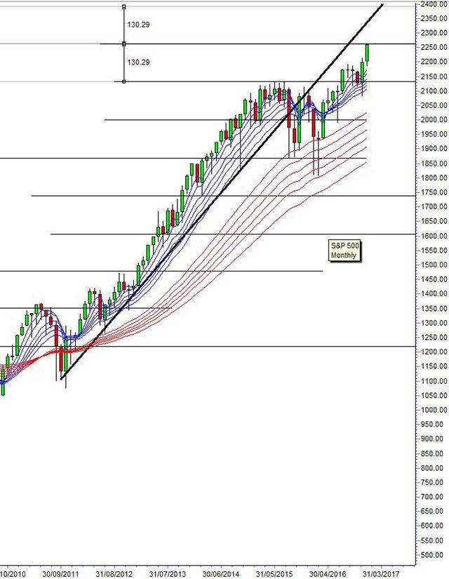 Фондовый рынок США: куда пойдут индексы