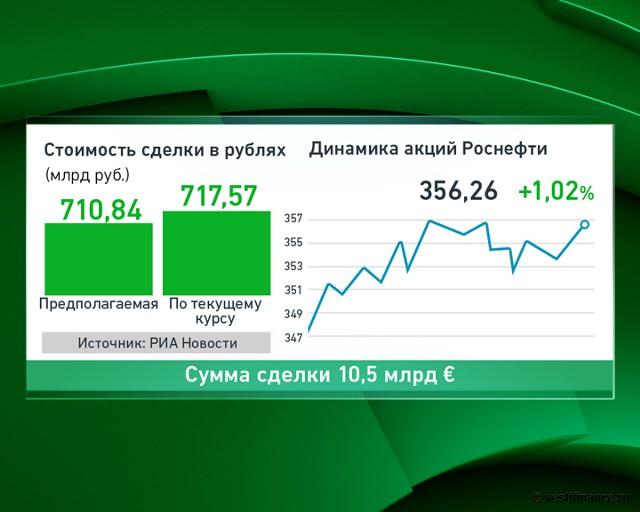Силуанов: приватизация ВТБ состоится после санкций