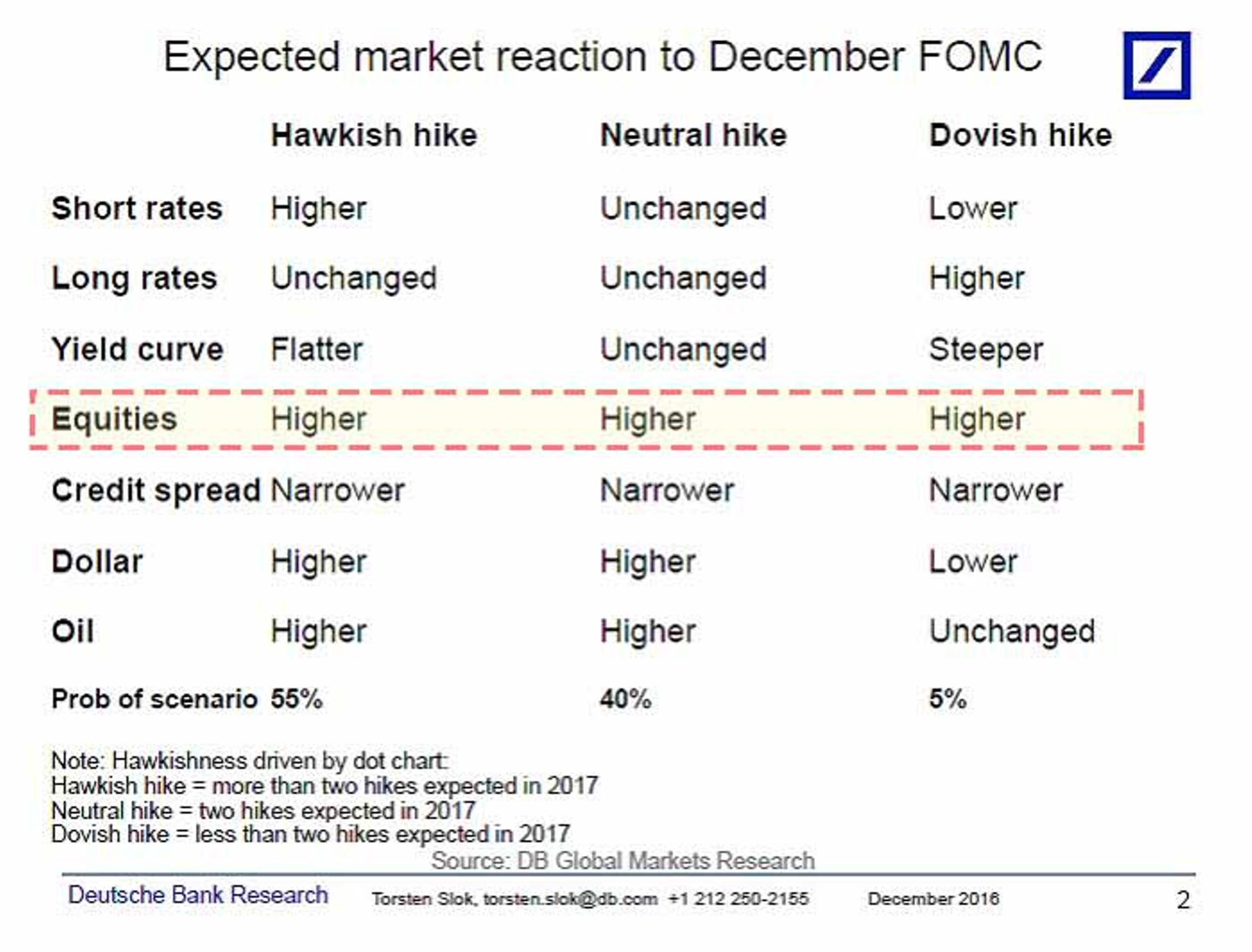 Как отреагирует рынок на решение ФРС?