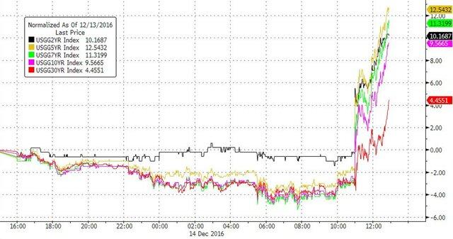 Вероятны три поднятия ставки в последующем году — совещание ФРС США