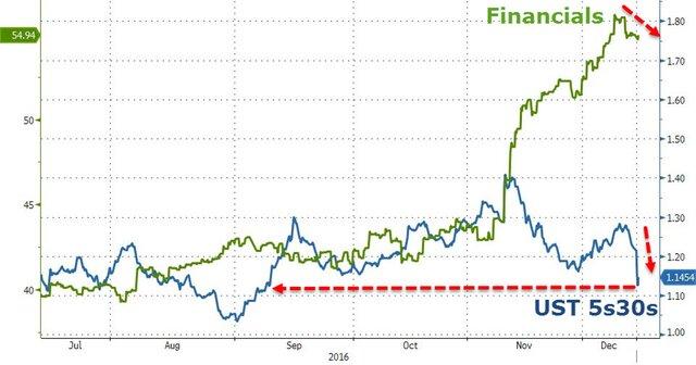 ФРС верит вэкономику США иневерит вТрампа