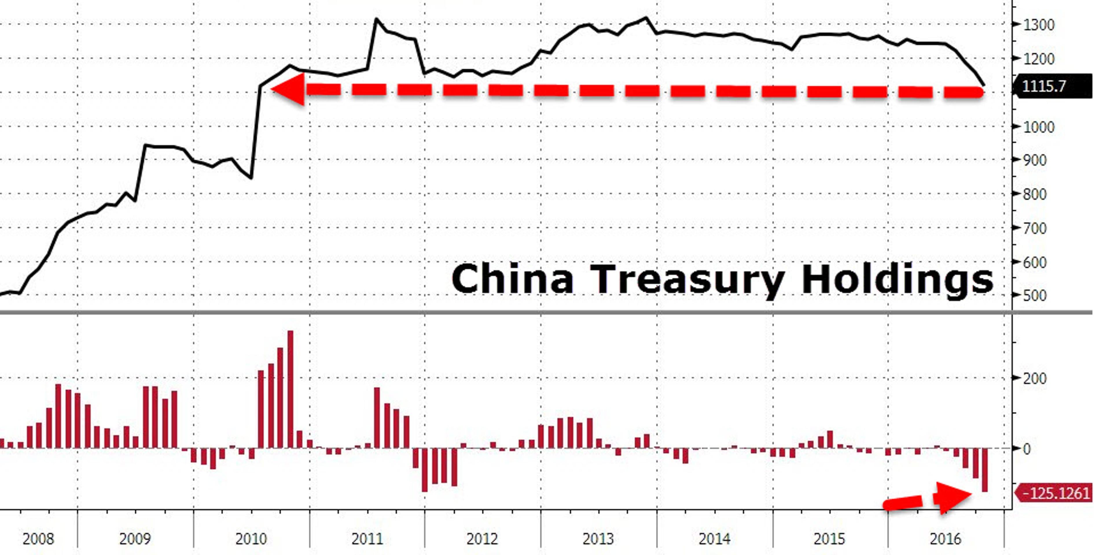 Почему Китай - самая большая угроза для США