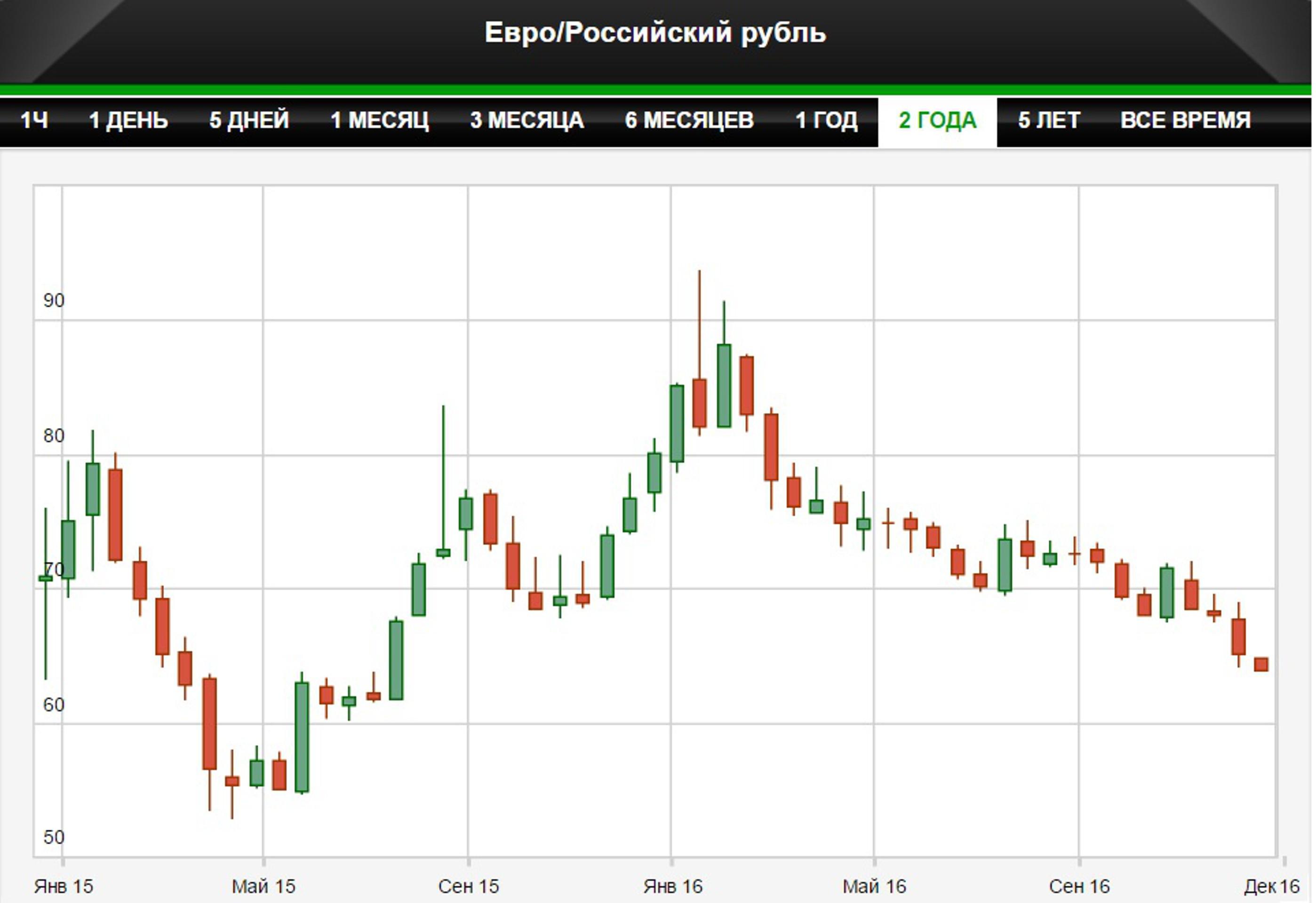 Евро упал до минимума за полтора года