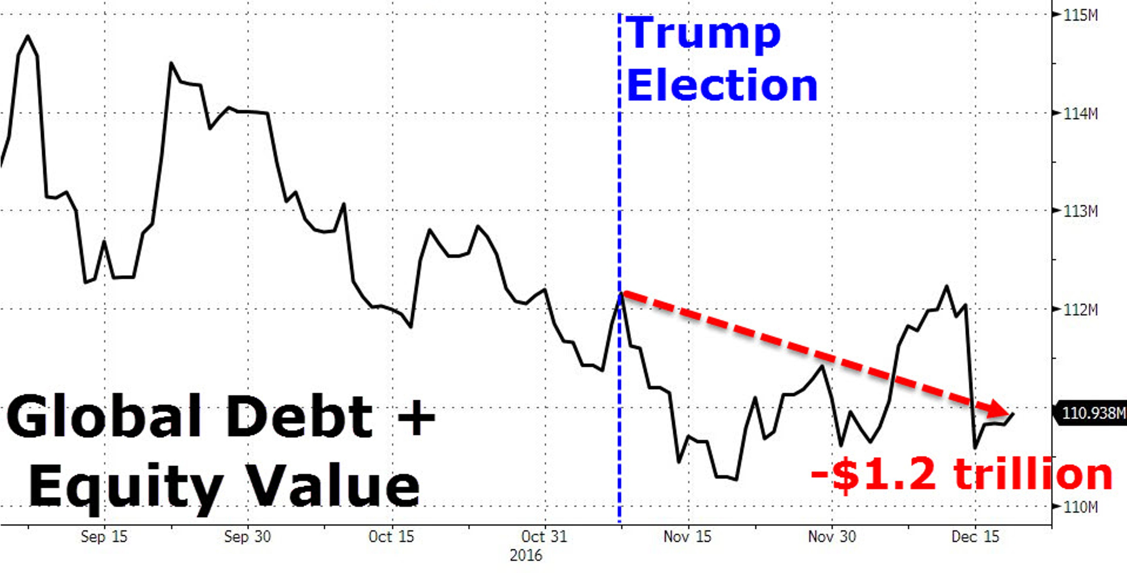 Победа Трампа стоила миру $1,2 трлн