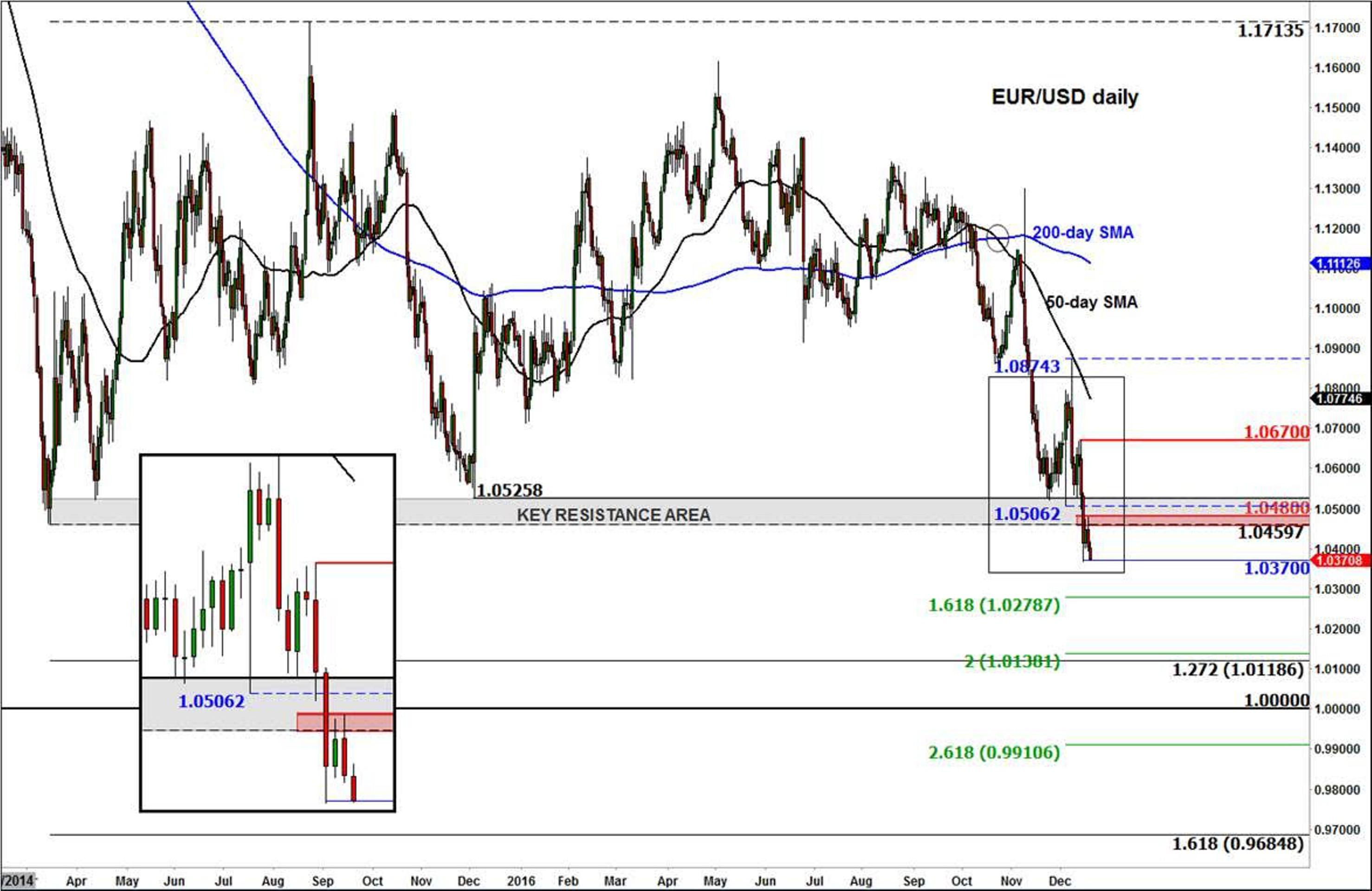 Евро по цене доллара: как скоро?