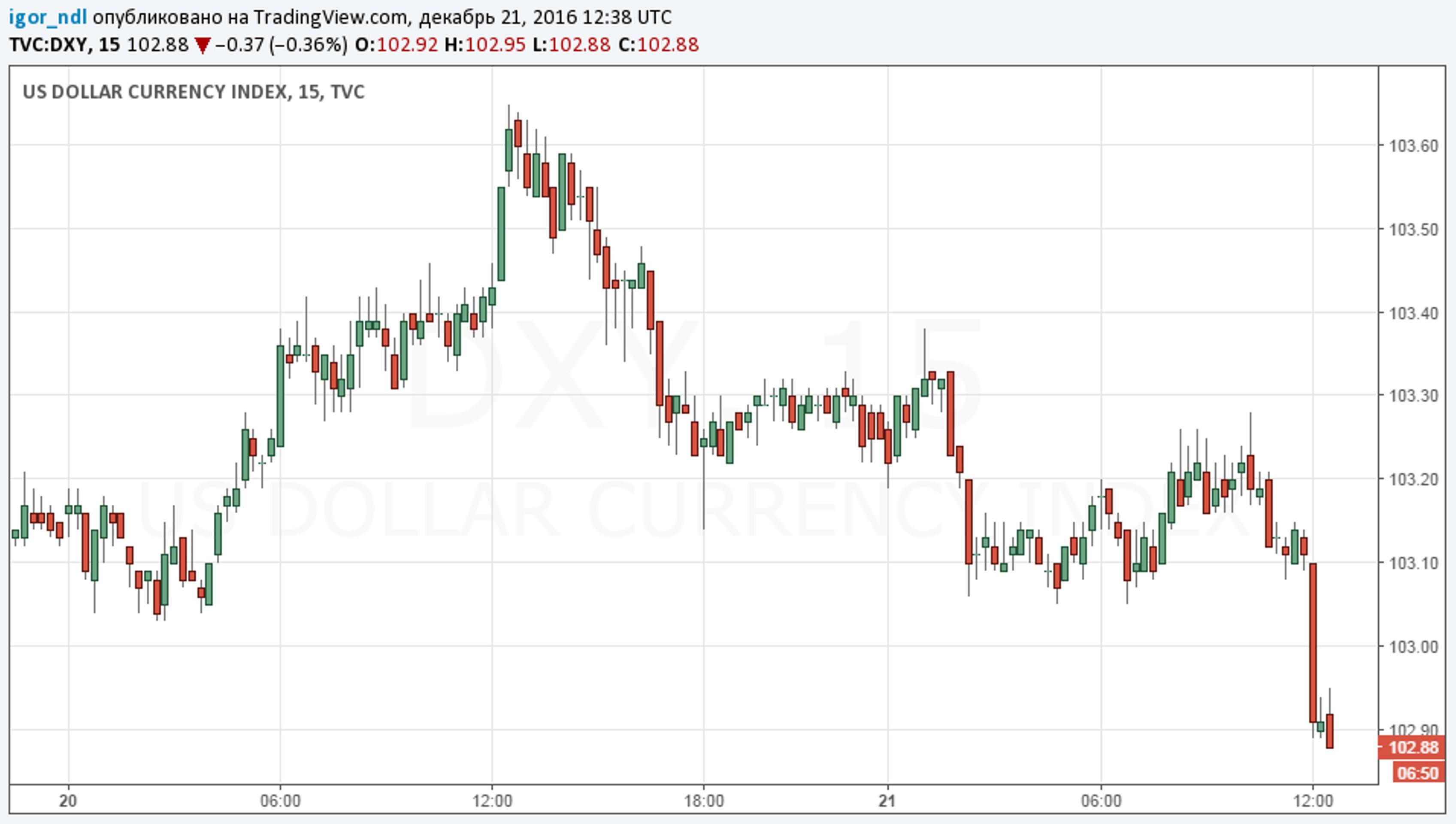 Спрос на ОФЗ - важная поддержка для рубля