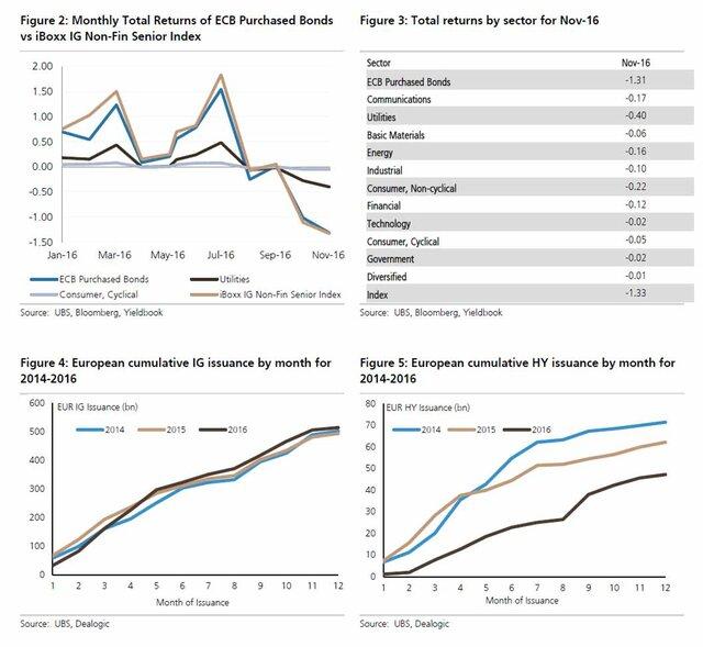 недельные покупки ЕЦБ