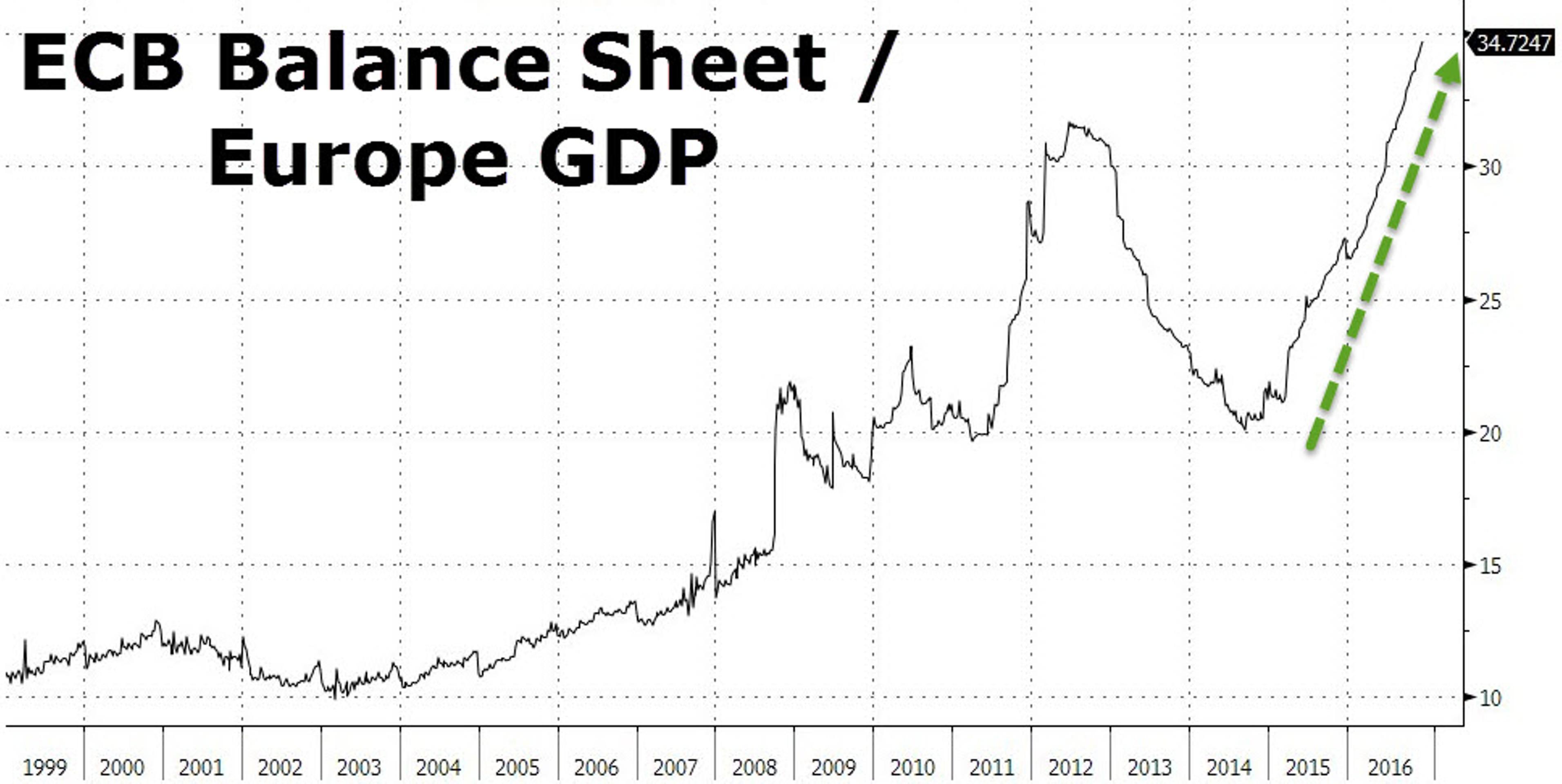 ЕЦБ - главный инвестор еврозоны