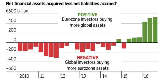 отток капитала из Европы