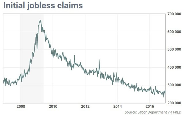 Заявки напособие побезработице +21 000— США