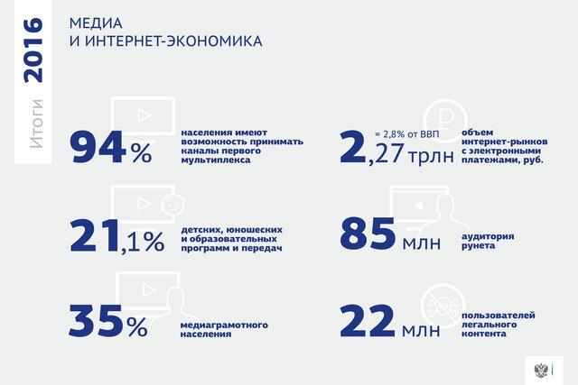 Практически 80% домохозяйств в Российской Федерации подключены кплатномуТВ