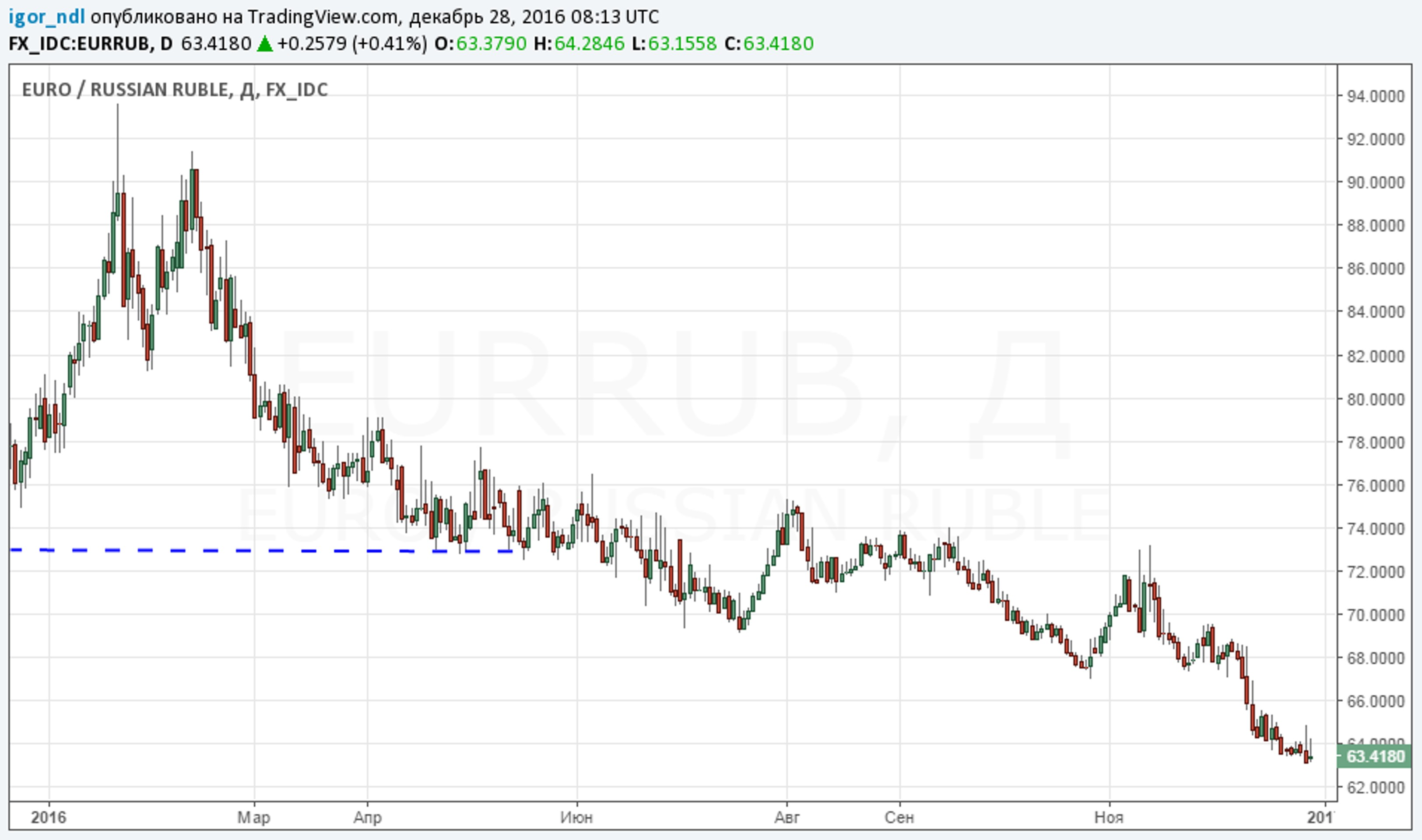 Рубль: последний рывок?
