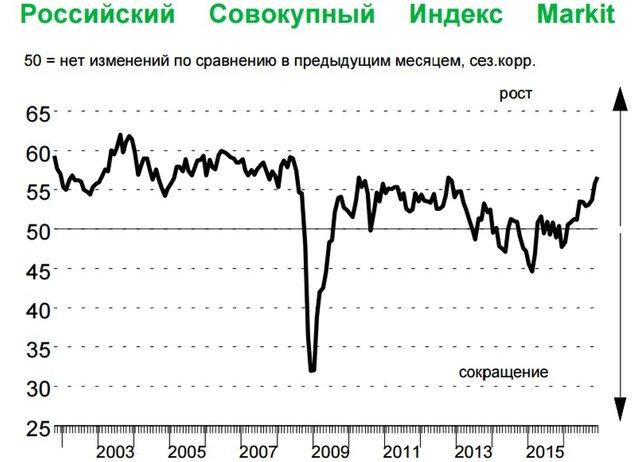 Что подстегнуло рост индекса деловой активности кконцу года?