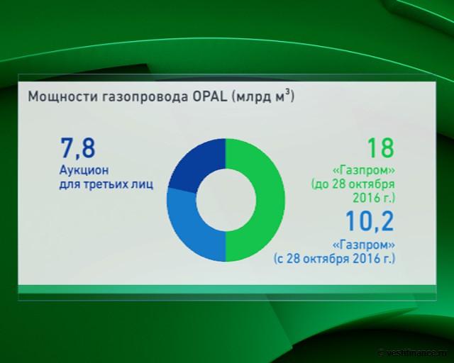 Суд ЕС заморозил аукционы по мощностям OPAL на год