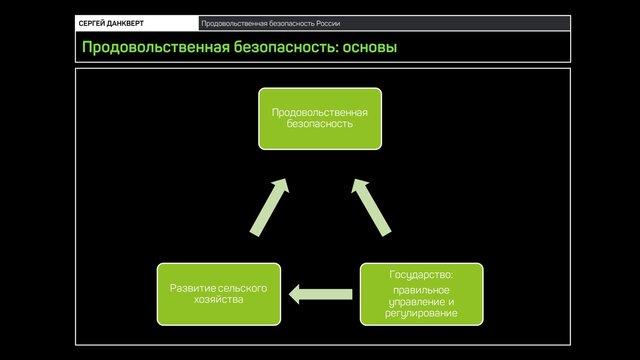 Сергей Данкверт: как накормить Россию (лекция)