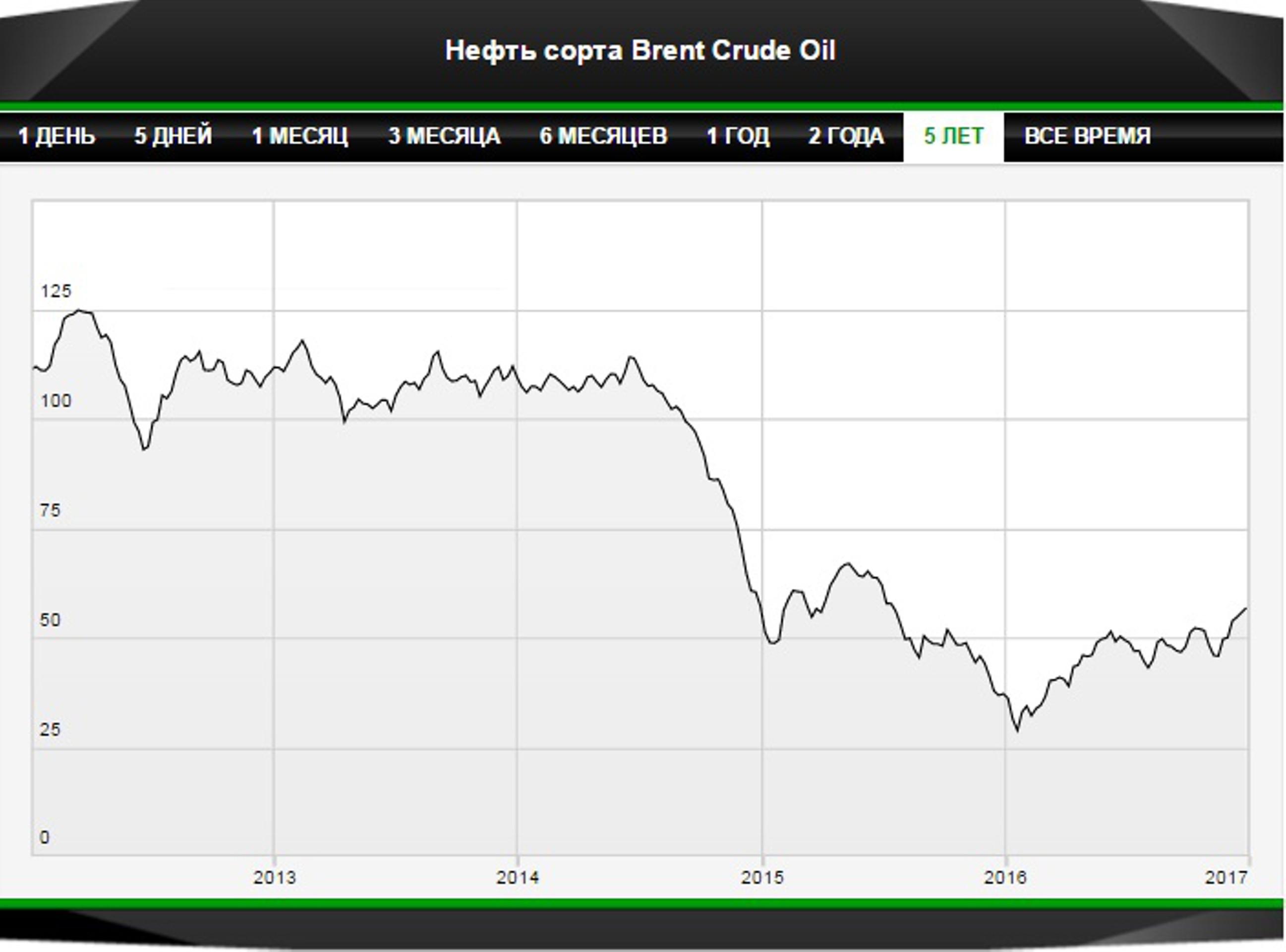 Нефть подорожала по итогам года впервые с 2012 года