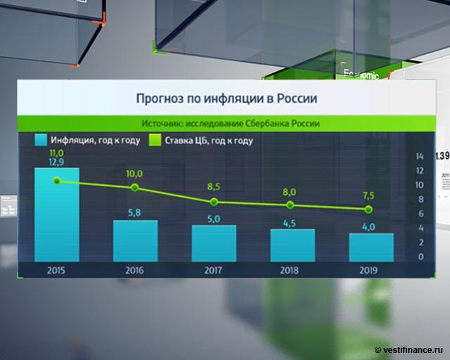 Прогноз инфляции на 2018 год в россии от росстата