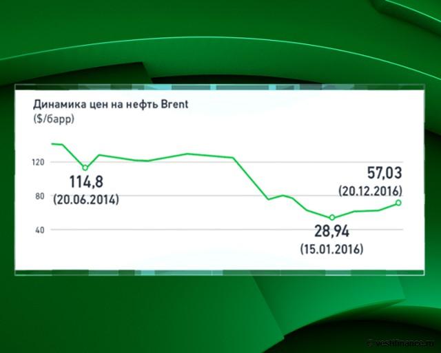 Динамика цен на нефть марки Brent