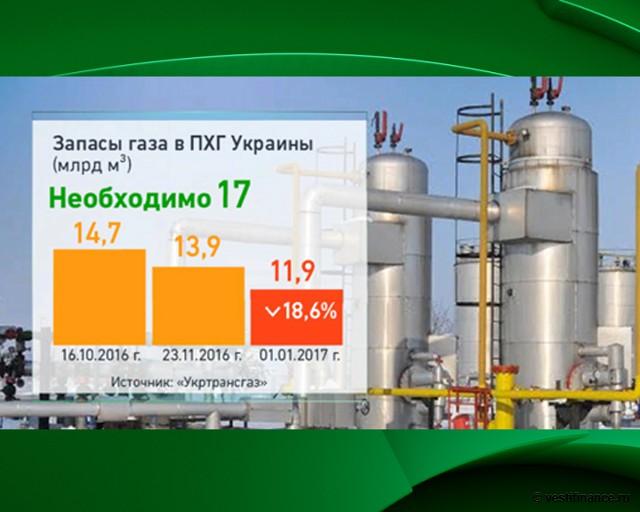 украина запасы газа в пхг квартир