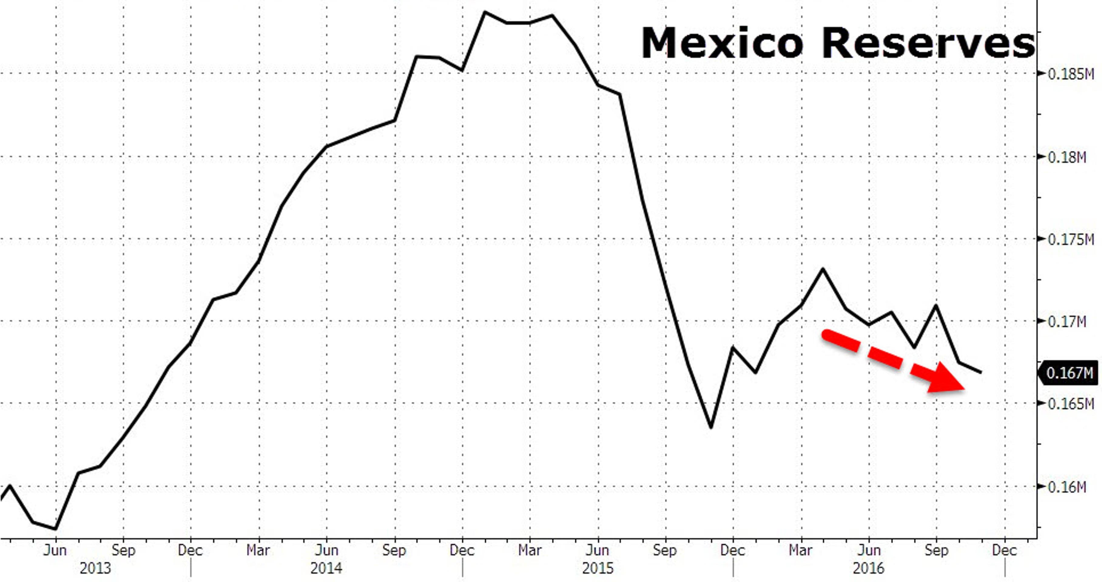 Как ЦБ Мексики вступился за песо и проиграл