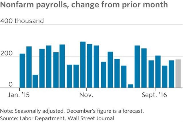 Рост занятости