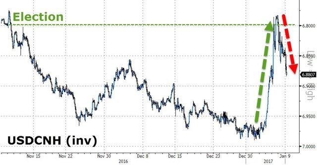 Офшорный курс юаня