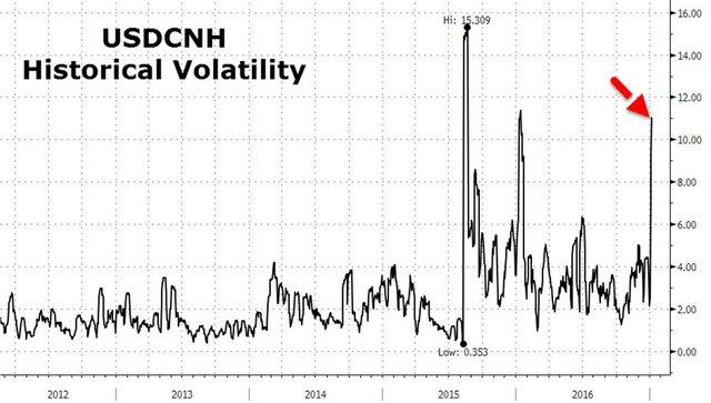 Волатильность юаня